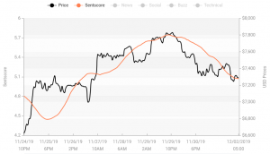 Crypto Market Sentiment Drops More; 4 Coins Enter the Negative Zone 103
