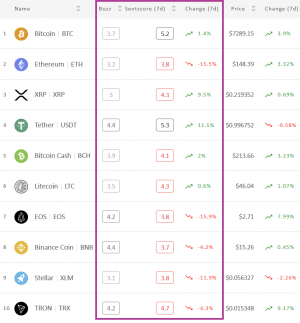Crypto Market Sentiment Drops More; 4 Coins Enter the Negative Zone 102