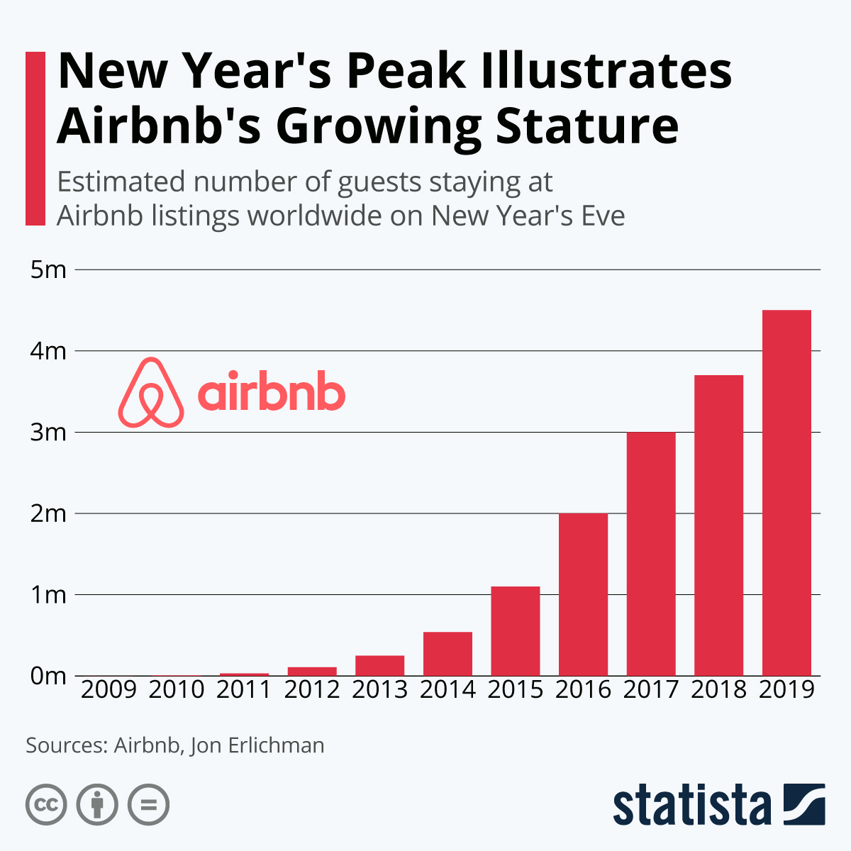 Infographic: New Year's Peak Illustrates Airbnb's Growing Stature | Statista