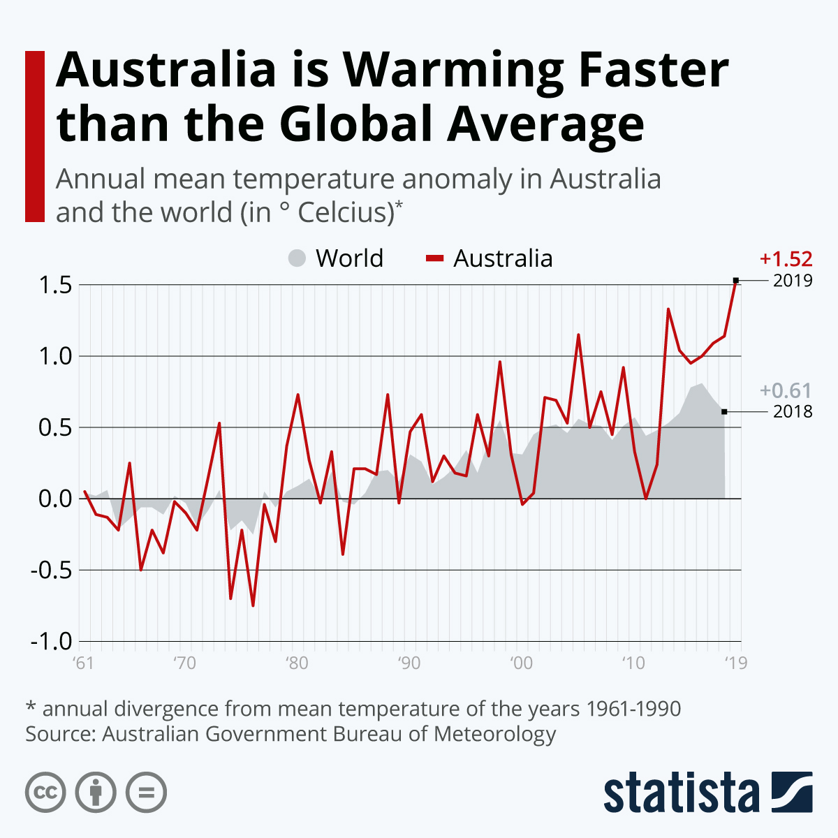 Infographic: Australia is Warming Faster than Global Average | Statista