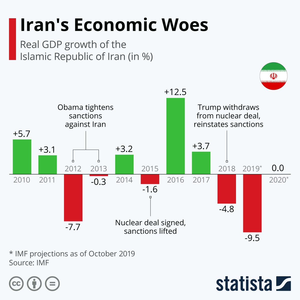 Infographic: Iran's Economic Woes   Statista