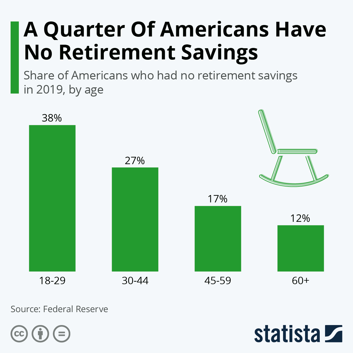 Infographic: A Quarter Of Americans Have No Retirement Savings | Statista