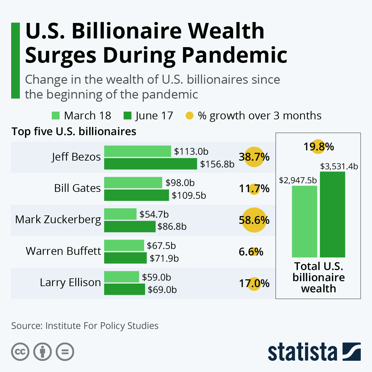 Infographic: U.S. Billionaire Wealth Surged During The Pandemic | Statista