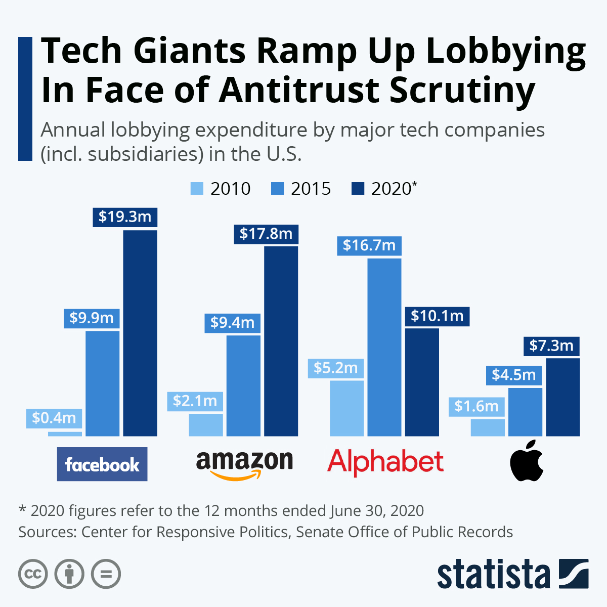 Infographic: Tech Giants Ramp Up Lobbying In Face of Antitrust Scrutiny | Statista