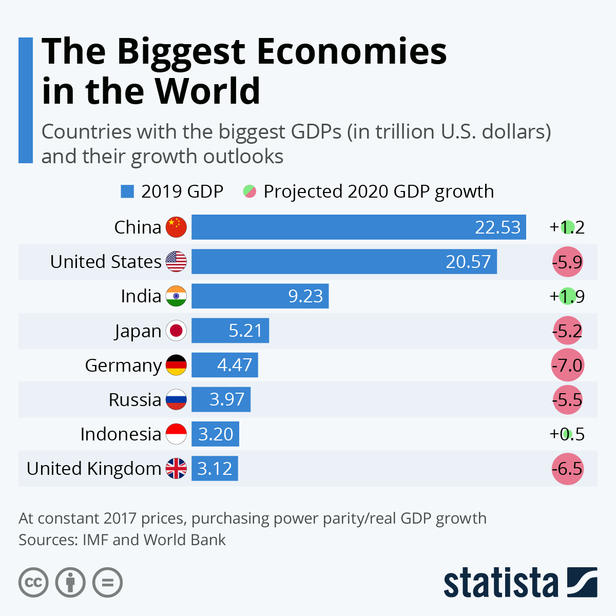 Infographic: The Biggest Economies in the World | Statista