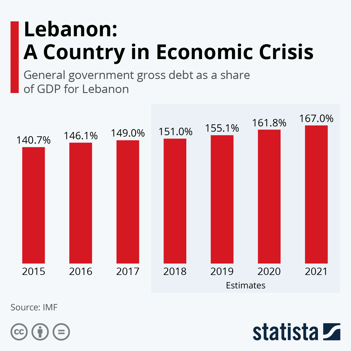 Infographic: Lebanon: A Country in Economic Crisis   Statista