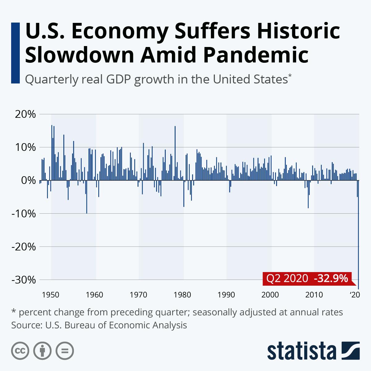 Infographic: U.S. Economy Suffers Historic Slowdown Amid Pandemic | Statista