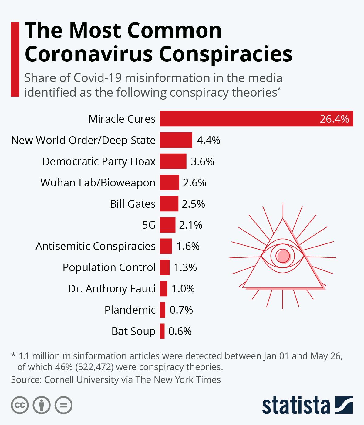 Infographic: The Most Common Coronavirus Conspiracies   Statista