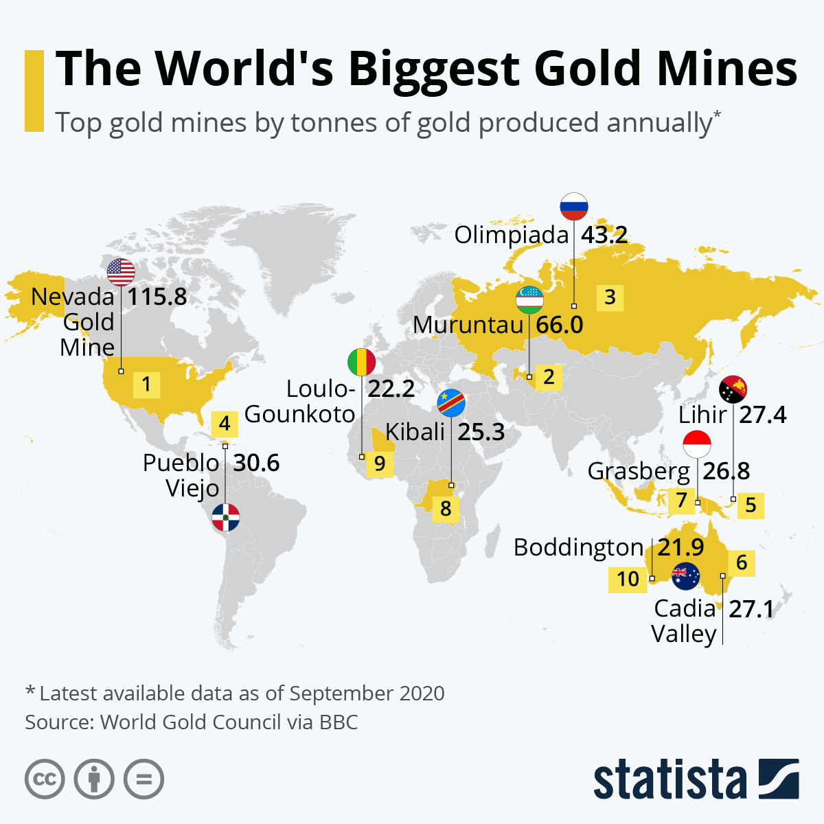 Infographic: The World's Biggest Gold Mines | Statista