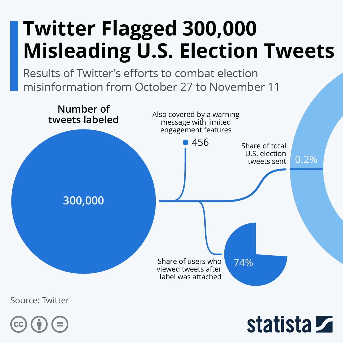 Infographic: Twitter Flagged 300,000 Misleading U.S. Election Tweets   Statista